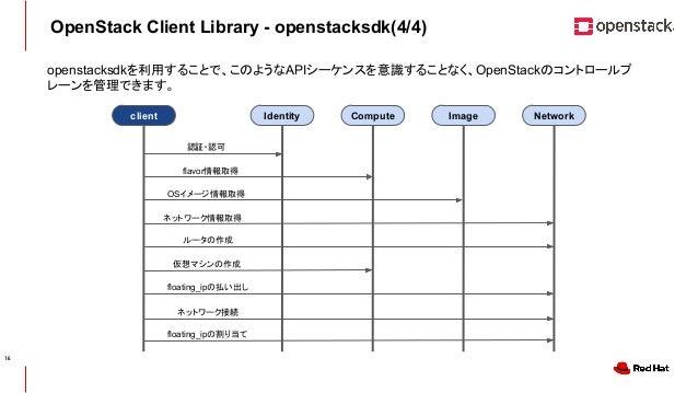 CONFIDENTIAL OpenStack Client Library - openstacksdk(4/4) openstacksdkを利用することで、このようなAPIシーケンスを意識することなく、OpenStackのコントロールプ レー...