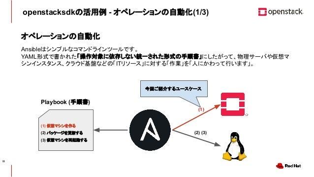 CONFIDENTIAL openstacksdkの活用例 - オペレーションの自動化(1/3) オペレーションの自動化 Ansibleはシンプルなコマンドラインツールです。 YAML形式で書かれた「操作対象に依存しない統一された形式の手順書」...