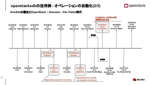 CONFIDENTIAL 紀元後 紀元前 openstacksdkの活用例 - オペレーションの自動化(2/3) Ansibleの歴史とOpenStack ~ Genesis - Van Halen時代 2012/04/03 0.0.2 201...
