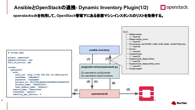 CONFIDENTIAL AnsibleとOpenStackの連携- Dynamic Inventory Plugin(1/2) # clouds.yaml plugin: openstack expand_hostvars: yes fail...