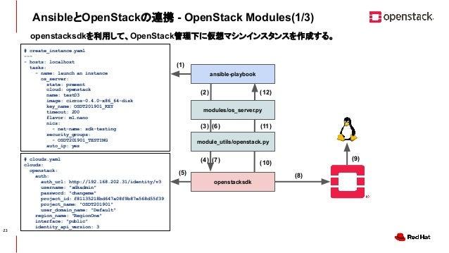 CONFIDENTIAL AnsibleとOpenStackの連携 - OpenStack Modules(1/3) # clouds.yaml clouds: openstack: auth: auth_url: http://192.168...