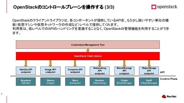CONFIDENTIAL OpenStackのコントロールプレーンを操作する (3/3) OpenStackのクライアントライブラリは、各コンポーネントが提供しているAPIを、もう少し扱いやすい単位の機 能(仮想マシンや仮想ネットワークの作成な...