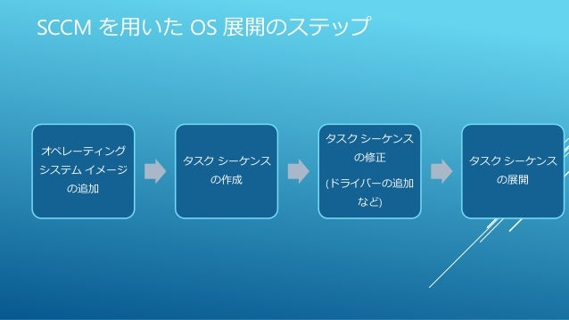 SCCM を用いた OS 展開のステップ オペレーティング システム イメージ の追加 タスク シーケンス の作成 タスク シーケンス の修正 (ドライバーの追加 など) タスク シーケンス の展開