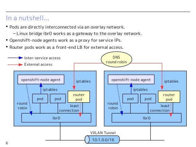 Openshift v3 internal networking details for Openshift 3 architecture
