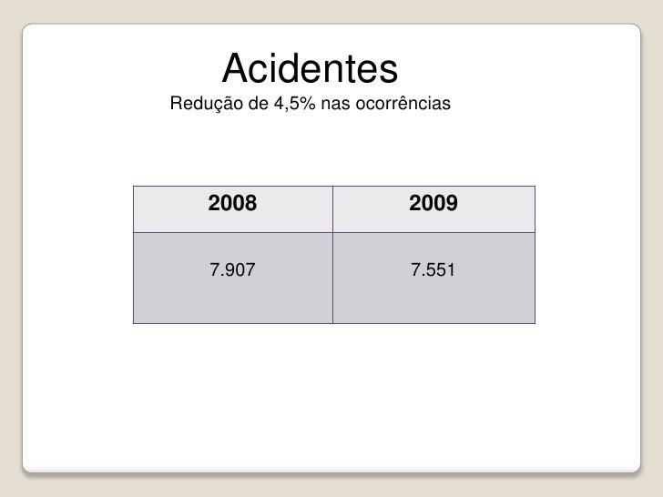 Acidentes <br />Redução de 4,5% nas ocorrências <br />
