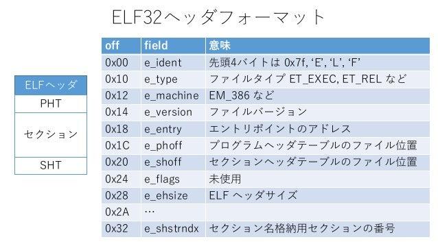 ELF32ヘッダフォーマット off field 意味 0x00 e_ident 先頭4バイトは 0x7f, 'E', 'L', 'F' 0x10 e_type ファイルタイプ ET_EXEC, ET_REL など 0x12 e_machine...