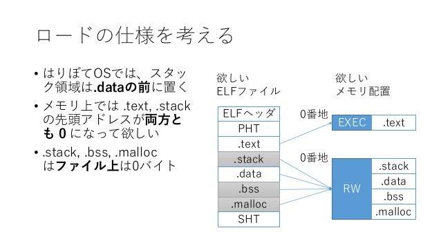 ロードの仕様を考える • はりぼてOSでは、スタッ ク領域は.dataの前に置く • メモリ上では .text, .stack の先頭アドレスが両方と も 0 になって欲しい • .stack, .bss, .malloc はファイル上は0バイ...