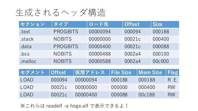 生成されるヘッダ構造 セクション タイプ ロード先 Offset Size .text PROGBITS 00000094 000094 000188 .stack NOBITS 00000000 00021c 000400 .data PRO...