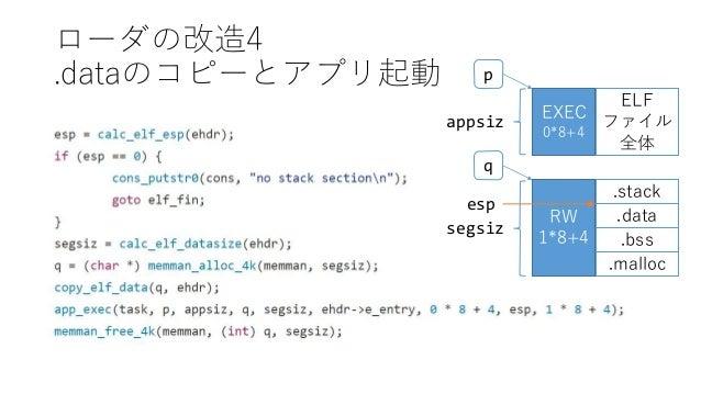 ローダの改造4 .dataのコピーとアプリ起動 EXEC 0*8+4 RW 1*8+4 ELF ファイル 全体 .data .bss .stack p q appsiz segsiz .malloc esp