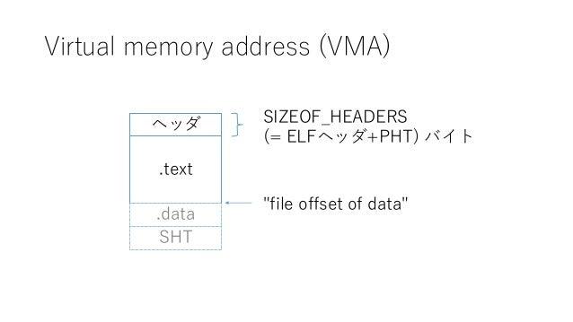 "Virtual memory address (VMA) ヘッダ .text SIZEOF_HEADERS (= ELFヘッダ+PHT) バイト ""file offset of data"" .data SHT"