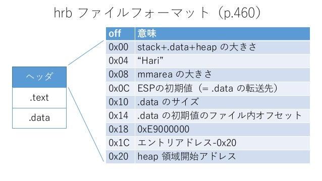 """hrb ファイルフォーマット(p.460) off 意味 0x00 stack+.data+heap の大きさ 0x04 """"Hari"""" 0x08 mmarea の大きさ 0x0C ESPの初期値(= .data の転送先) 0x10 .data..."""