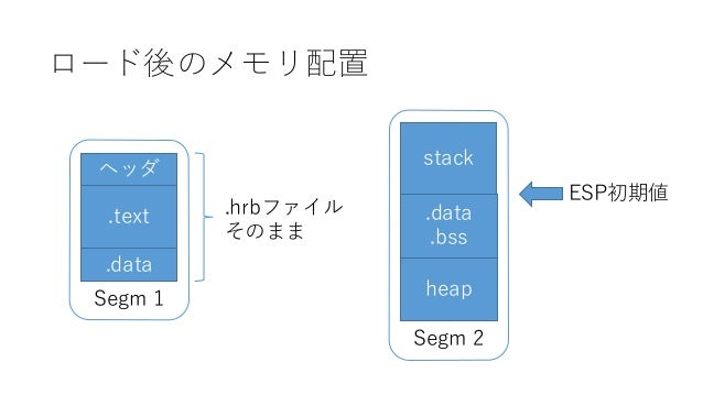 Segm 1 Segm 2 ロード後のメモリ配置 stack .data .bss heap .text .data ヘッダ .hrbファイル そのまま ESP初期値
