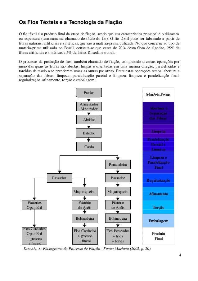 4  Matéria-Prima  Abertura e  Separação  das Fibras  Limpeza  Paralelização  Parcial e  Limpeza  Limpeza e  Paralelização ...