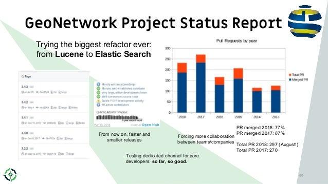 GeoNetwork Project Status Report 44 PR merged 2018: 77% PR merged 2017: 87% Total PR 2018: 297 (August!) Total PR 2017: 27...