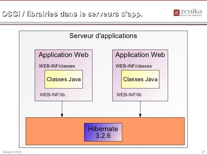 OSGi / librairies dans le serveurs dapp.                              Serveur dapplications                Application Web...