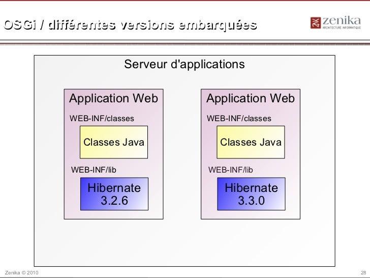 OSGi / différentes versions embarquées                              Serveur dapplications                Application Web  ...