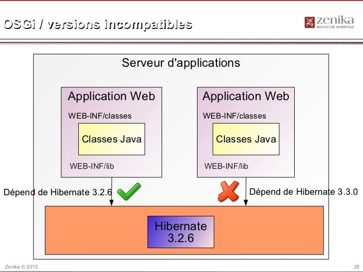 OSGi / versions incompatibles                              Serveur dapplications                Application Web           ...