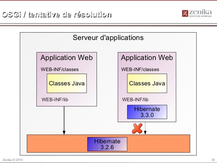 OSGi / tentative de résolution                              Serveur dapplications                Application Web          ...