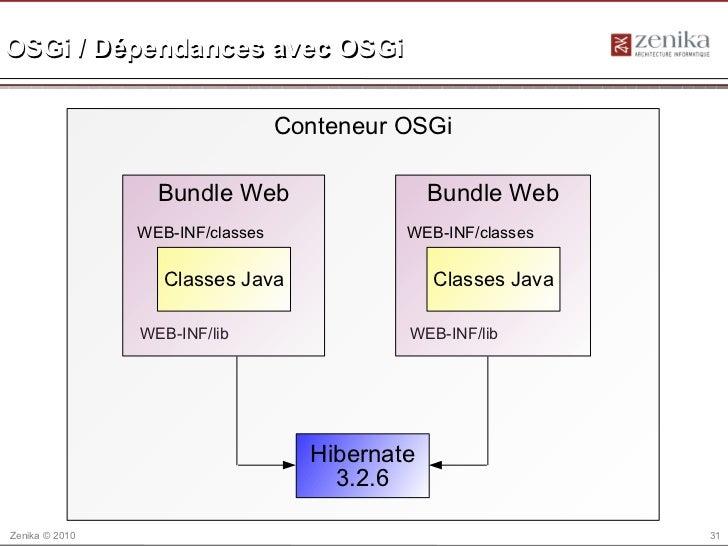 OSGi / Dépendances avec OSGi                                  Conteneur OSGi                  Bundle Web                  ...
