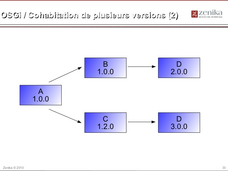 OSGi / Cohabitation de plusieurs versions (2)                          B                  D                        1.0.0  ...
