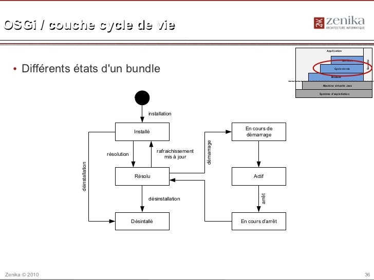 OSGi / couche cycle de vie                                                                                                ...