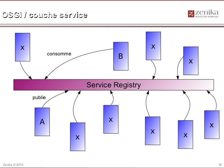 OSGi / couche service           x                                               x                         consomme        ...