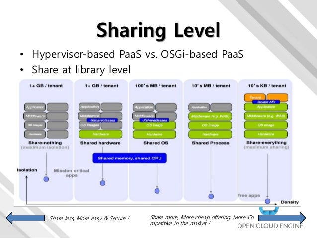 build cloud applications using standard approaches and architecture patterns