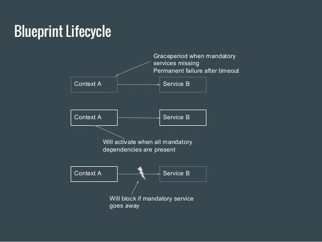 Osgi productivity compared on apache karaf blueprint lifecycle malvernweather Images