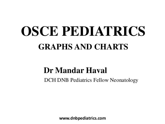 OSCE PEDIATRICS GRAPHS AND CHARTS Dr Mandar Haval DCH DNB Pediatrics Fellow Neonatology www.dnbpediatrics.com