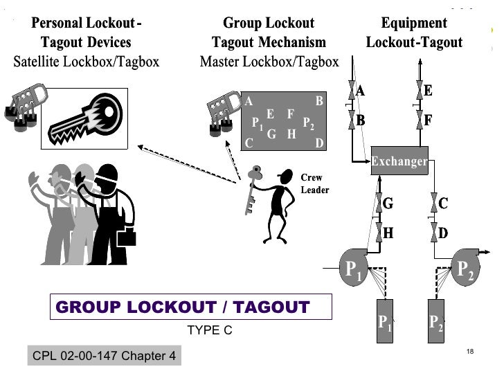 type c group lockout / tagout cpl 02-00-147 chapter 4
