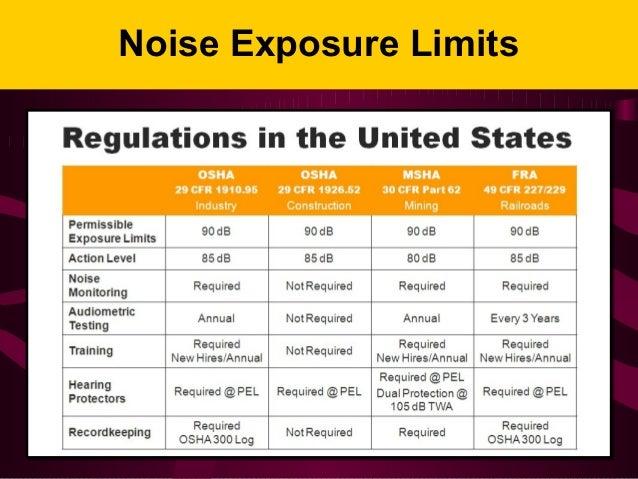 OSHA Noise and Hearing Conservation