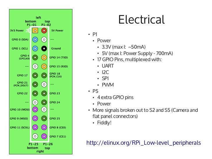 wiringpi gpio pwm data wiring diagram u2022 rh chamaela co wiringpi gpio write