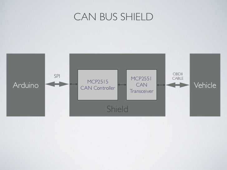 CAN BUS SHIELD OBDII SPI