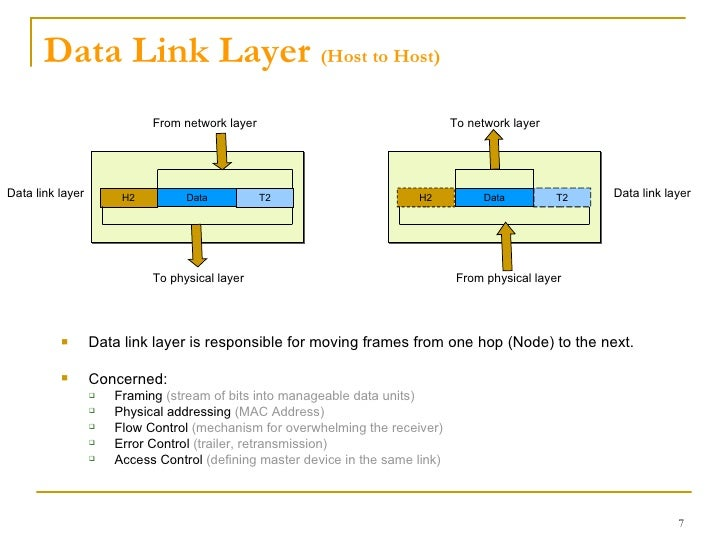 Osi model layer transmission medium 7 ccuart Image collections