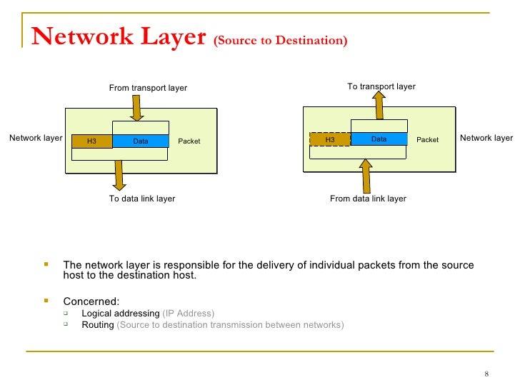 Osi model network ccuart Gallery