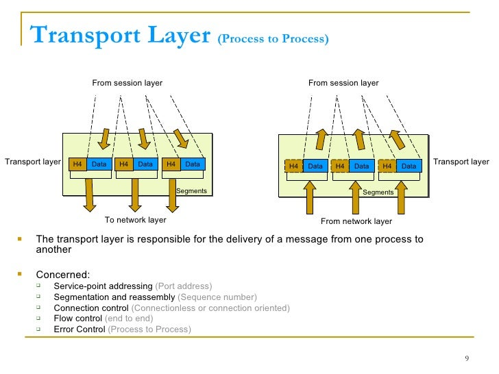 Osi model network layer 9 ccuart Gallery