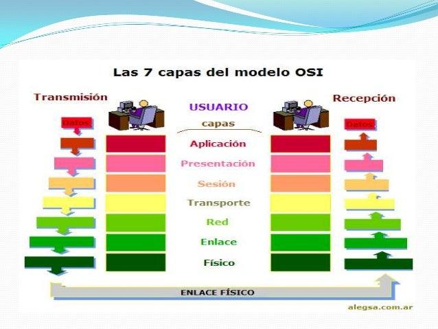 Osi tcp Slide 2