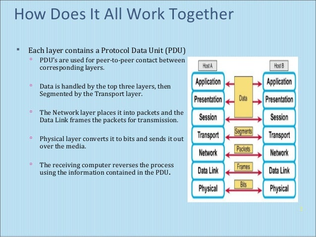 osi model 7 layer