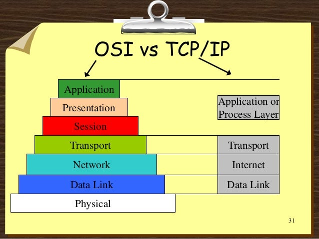 explaining tcp ip to grandma Computer science the network improvement plan must consider many aspects of network configuration and design one of the important areas of.