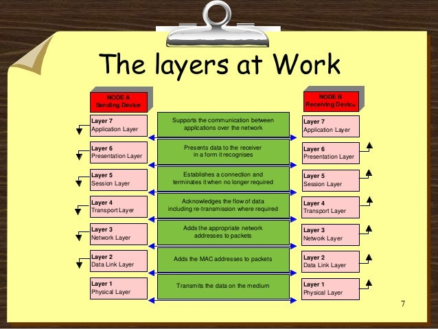osi model explained essay