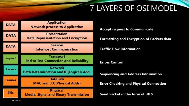 which layers of the osi model do wan protocols operate A never ending supply of free comptia network+ study questions with accurate answers and detailed descriptions.