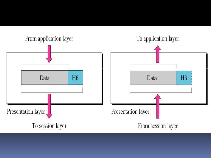 osi vs tcp ip model Osi model is a reference model while tcp/ip is an implementation of osi model video explanation tags ip layers osi osi vs tcp/ip stack tcp tcp/ip you may also like.