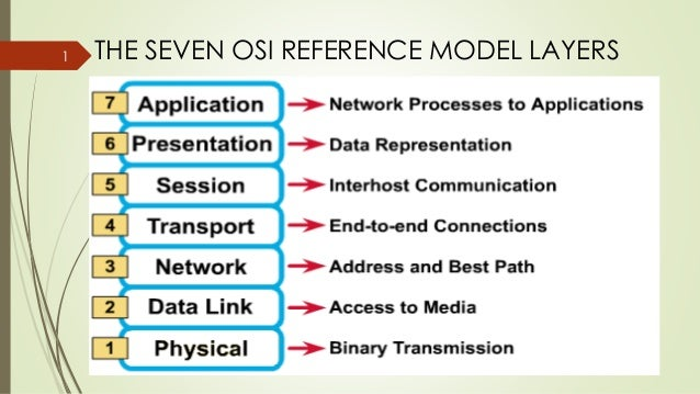 Osi reference model in networking the seven osi reference model layers1 ccuart Gallery