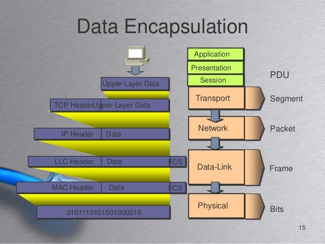 data encapsulation in osi model pdf