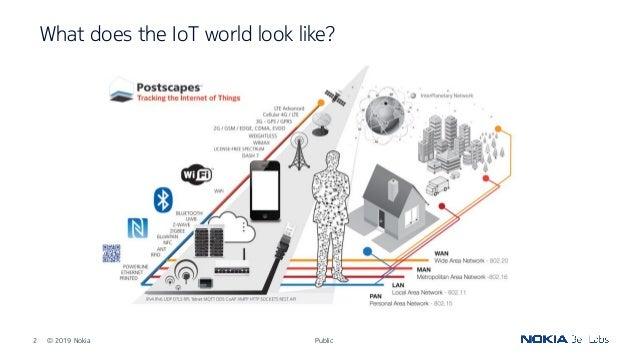 OSIS19_IoT :Transparent remote connectivity to short-range IoT devices, by Natalya Rozhnova Slide 2