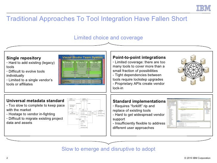 Oslc for owf think tank on open forges Slide 2