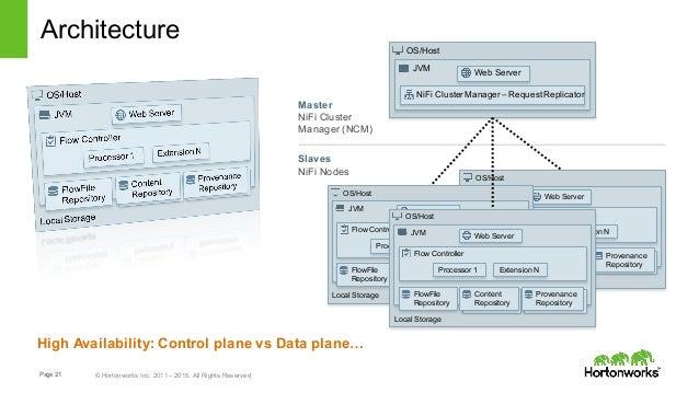 Hadoop Cluster: Hadoop Cluster Setup Hortonworks