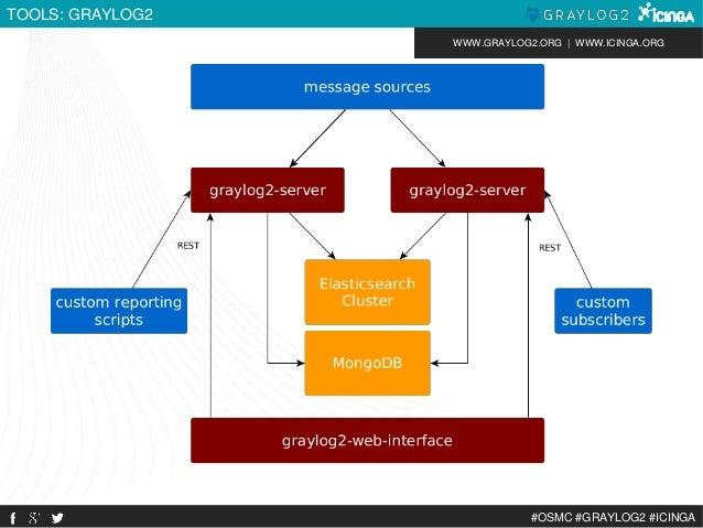 WWW.GRAYLOG2.ORG | WWW.ICINGA.ORG  #OSMC #GRAYLOG2 #ICINGA  TOOLS: GRAYLOG2