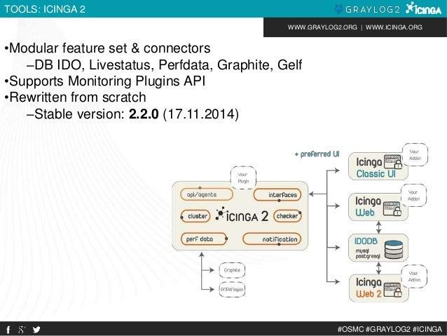 WWW.GRAYLOG2.ORG | WWW.ICINGA.ORG  #OSMC #GRAYLOG2 #ICINGA  TOOLS: ICINGA 2  •Modular feature set & connectors  –DB IDO, L...