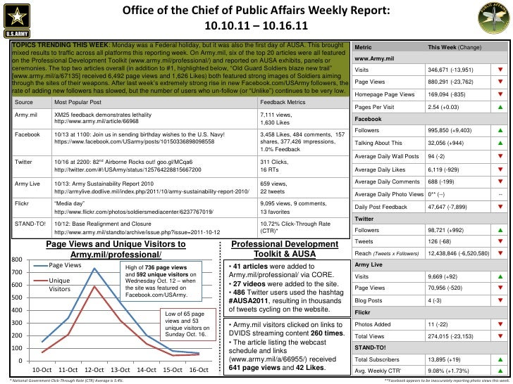 Office of the Chief of Public Affairs Weekly Report:                                                                      ...